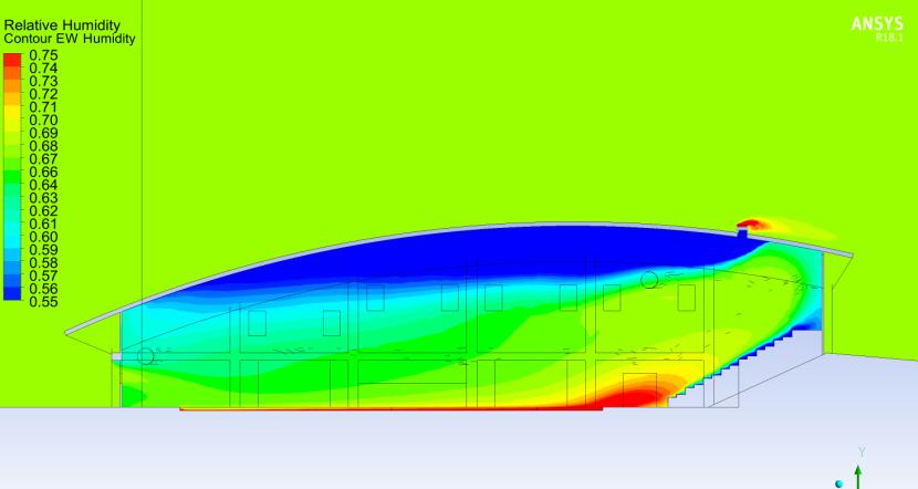 Computational Fluid Dynamics (CFD) - e3k